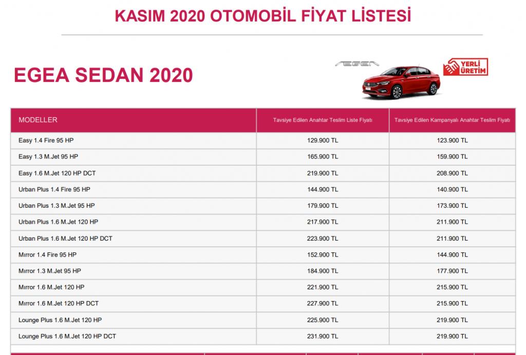 Kasım 2020 en ucuz araçlar